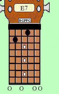 Guitar Chord - E7