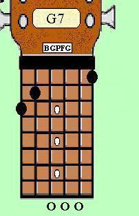 Guitar Chord - G7